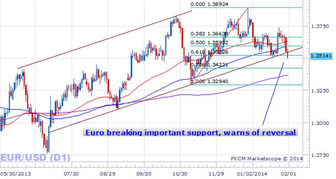 forex_Euro_to_Dollar_may_Decline_Further_for_3_Reasons_body_Picture_5.png, Euro Breaks Trendline, These 3 Factors Point to Further EURUSD Losses