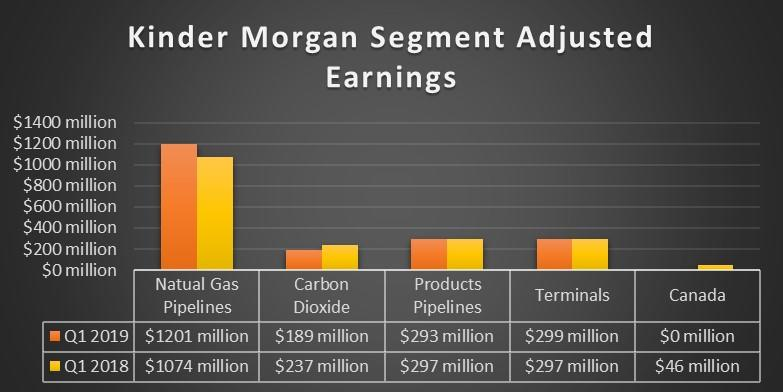 Chart showing Kinder Morgan earnings by segment in the first quarter of 2019 and 2018.