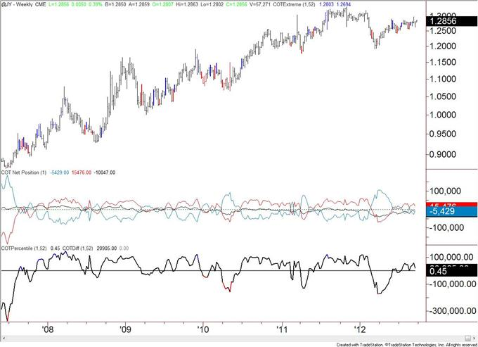 US_Dollar_Trend_Followers_Flip_to_Short_after_Decline__body_JPY.png, US Dollar Trend Followers Flip to Short after Decline