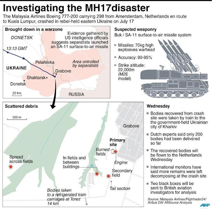 Graphic on the lastest situation at the crash-site of Malaysia Airlines flight MH17 (AFP Photo/)