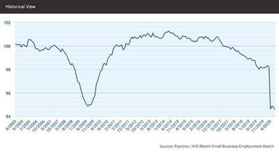 The national index slipped 0.24 percent in July, dropping slightly below April's level to 94.59.