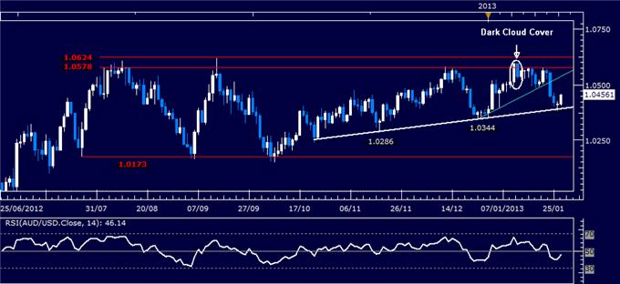 Forex_Analysis_AUDUSD_Classic_Technical_Report_01.29.2013_body_Picture_1.png, Forex Analysis: AUD/USD Classic Technical Report 01.29.2013