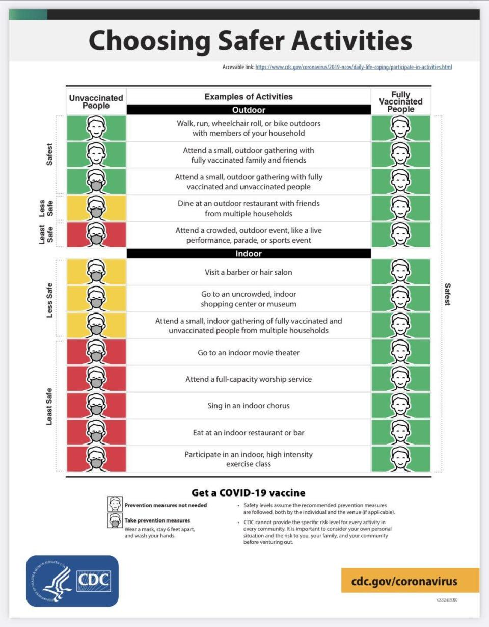 A CDC graphic on what fully vaccinated people can safely do compared to unvaccinated people / Credit: CDC.gov