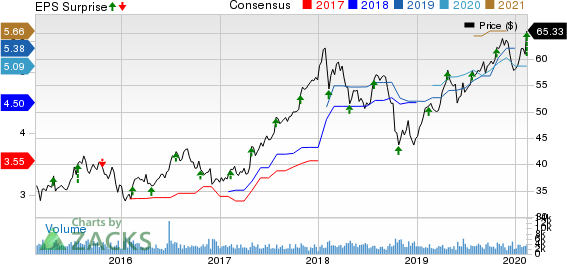 First American Financial Corporation Price, Consensus and EPS Surprise