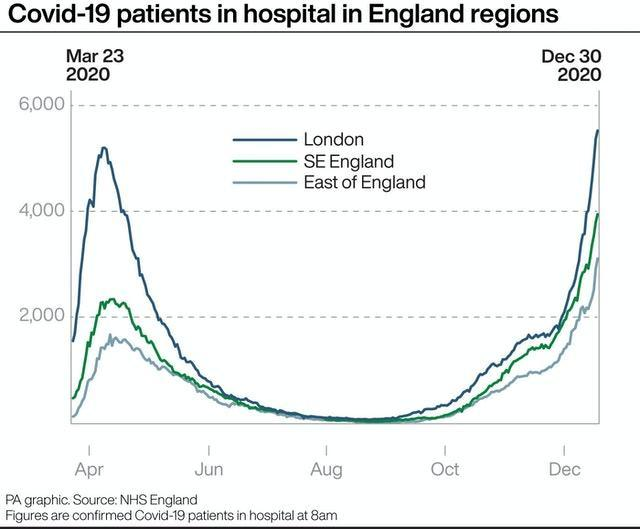 Covid-19 patients in hospital in England regions