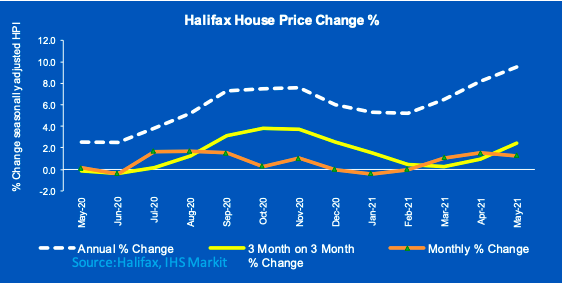 House prices continued on their upward trajectory. Chart: Halifax