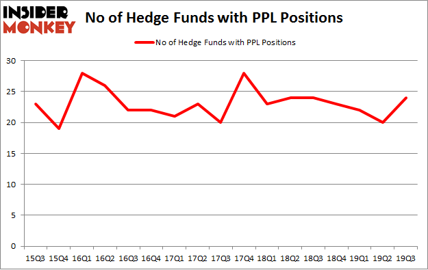 No of Hedge Funds with PPL Positions
