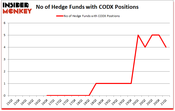 Is CODX A Good Stock To Buy?