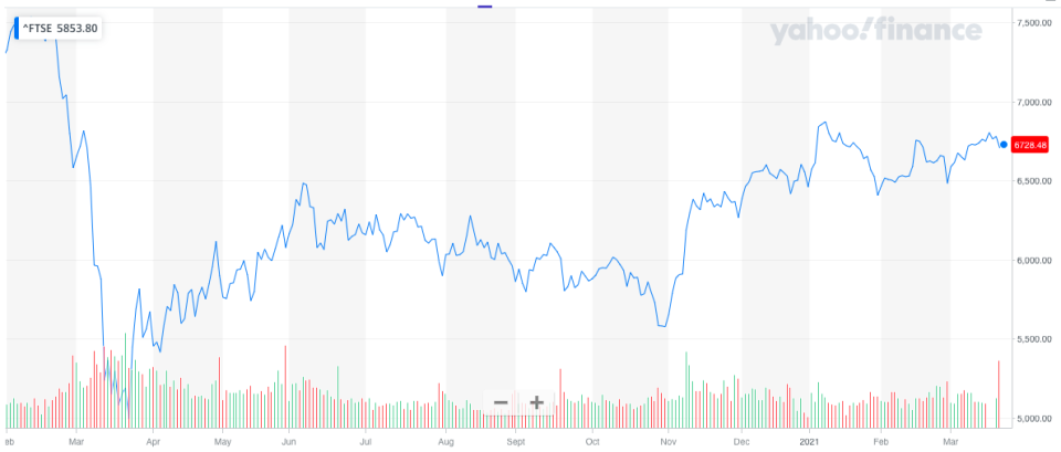 A tumultuous year for the FTSE 100. Chart: Yahoo Finance UK