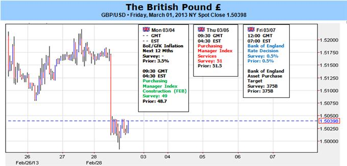 British_Pound_Remains_Heavily_Oversold-_BoE_Rate_Decision_in_Focus_body_Picture_1.png, British Pound Remains Heavily Oversold- BoE Rate Decision in Focus