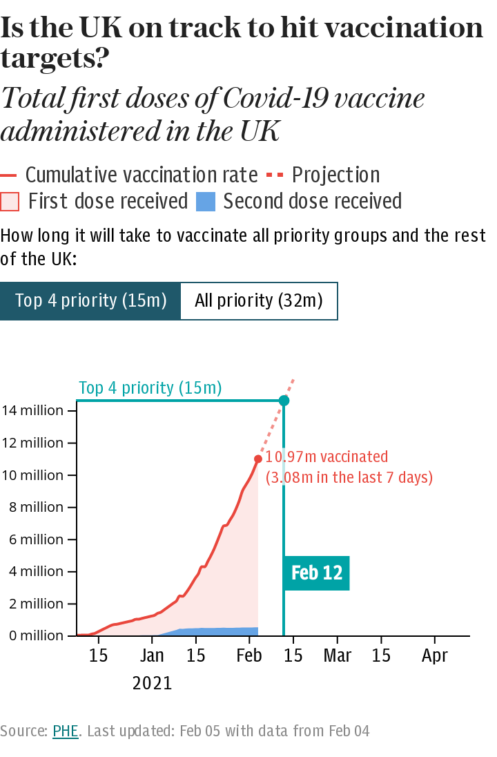 How many people in the UK have received their first doses of the Covid-19 vaccine?