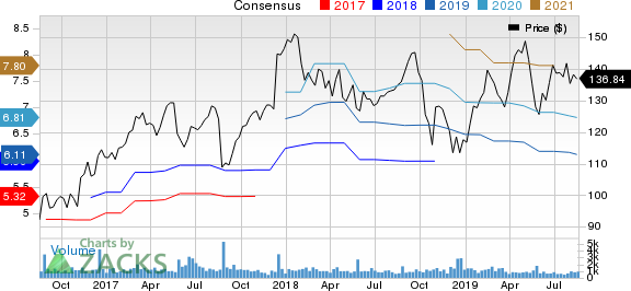 Nordson Corporation Price and Consensus