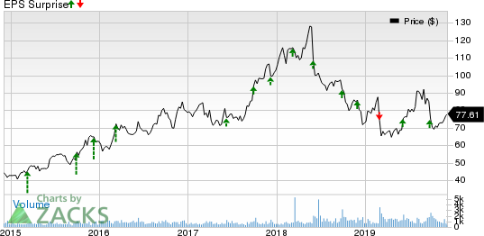 Cantel Medical Corp. Price and EPS Surprise