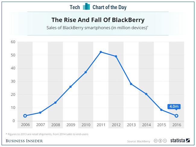 blackberry rise and fall chart