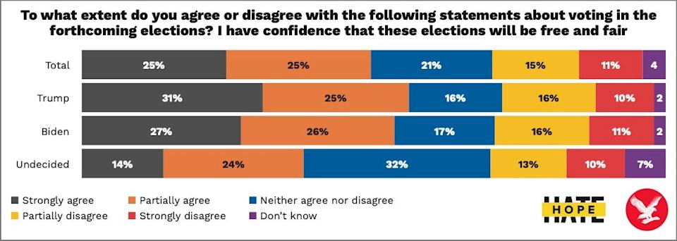 """A concerning proportion of Americans do not trust that the upcoming presidential election will be """"free and fair"""