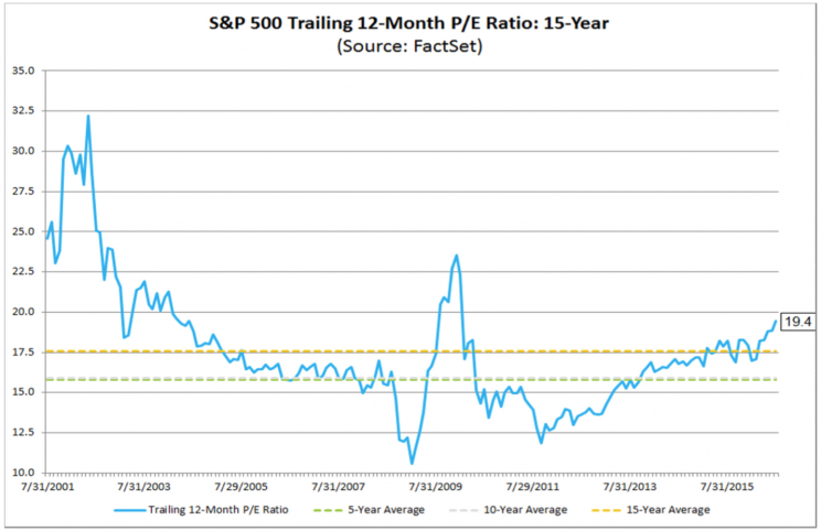 P/E ratios have climbed well above their long-term averages.