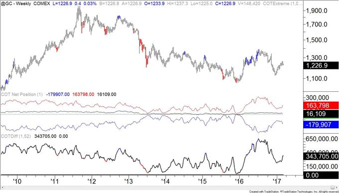 COT-Silver Speculators Hold Record Net Long Position