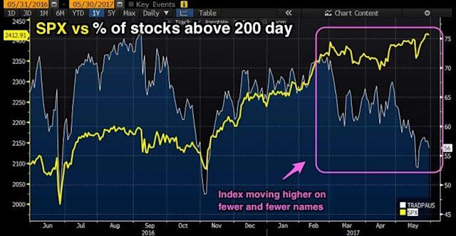 The S&P 500 index is climbing higher while fewer of its constituent stocks are bullish. (Source: Bloomberg)