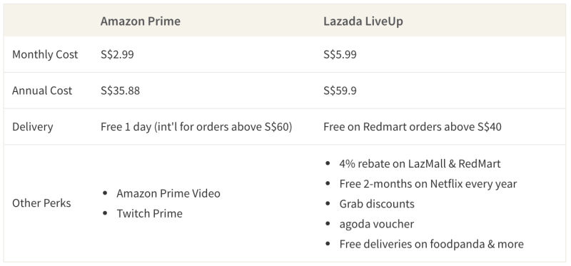 Amazon Prime is a cheaper and simpler subscription for online shoppers than Lazada's LiveUp