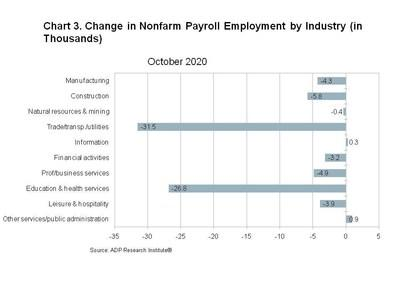 Chart 3. Change in Nonfarm Private Employment by Industry (in Thousands)