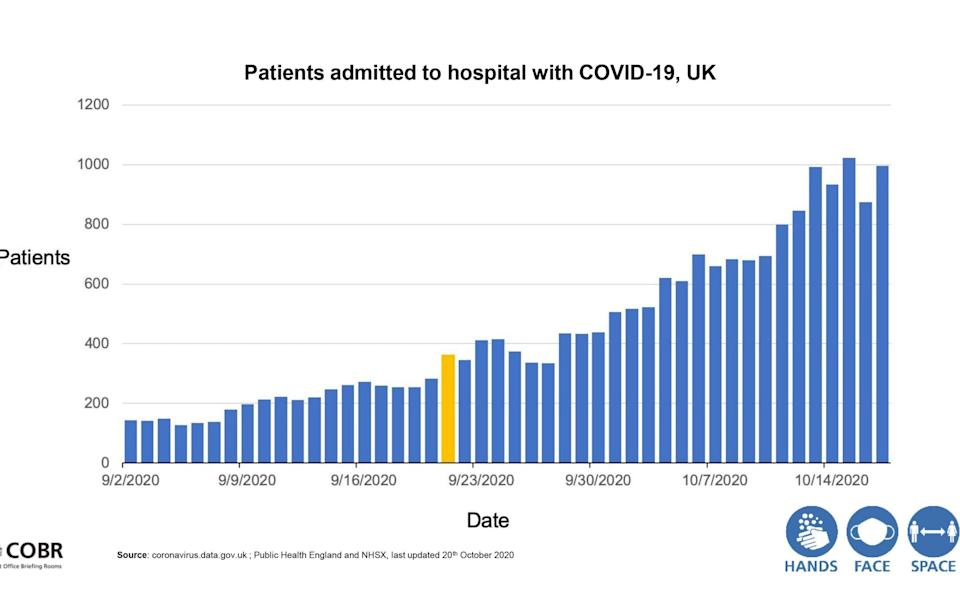 Patients admitted to hospital with Covid-19