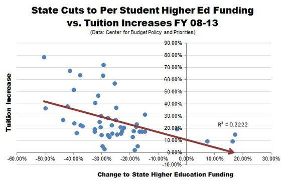 CPBB_Higher_Ed_Cuts_Tuition_Relationship.JPG