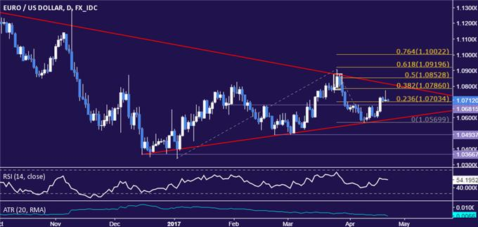 EUR/USD Technical Analysis: Coiling Up for a Breakout?