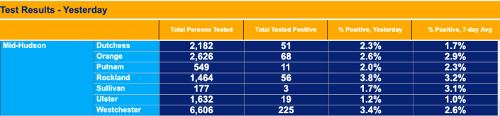 Rockland and Westchester counties have the highest test-positivity rates in the Hudson region as of Sunday. (source: New York State Health Department)