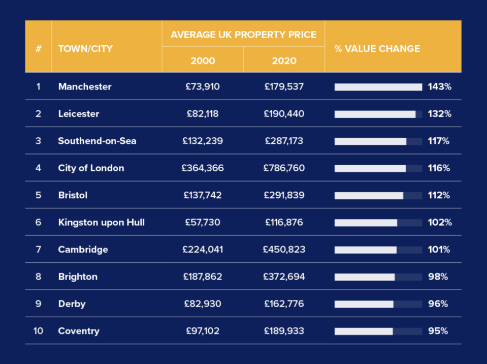 The UK cities where property values have risen the most
