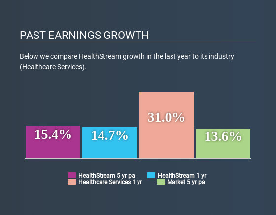 NasdaqGS:HSTM Past Earnings Growth May 7th 2020