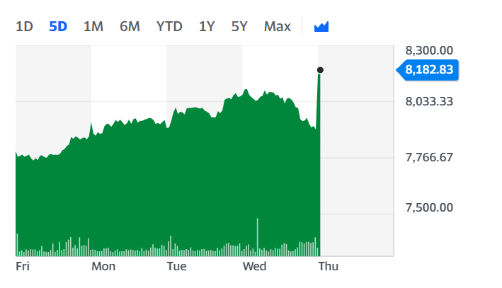 Next's stock surged on Thursday morning. Chart: Yahoo Finance