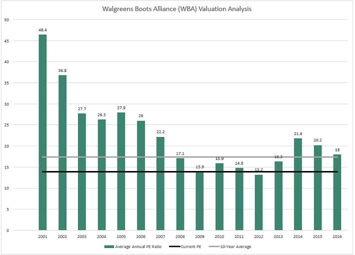 Dividend Aristocrat Walgreens Boots An Attractive Buy