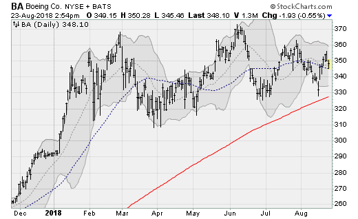 4 Dow Titans Ready To Topple Over At Any Moment