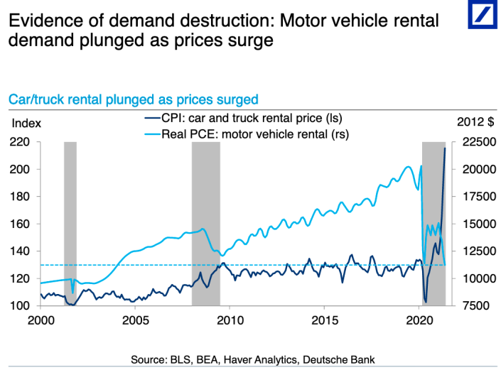 Spending on rental cars dropped in the spring as price increases proved too steep for many consumers amid a crush of demand for summer travel. (Source: Deutsche Bank)