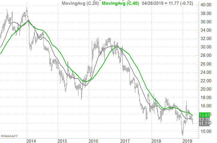 Stocks to Sell: Mattel (MAT)