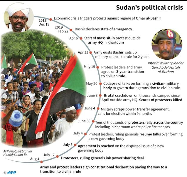 Chronology of Sudan's political crisis (AFP Photo/)