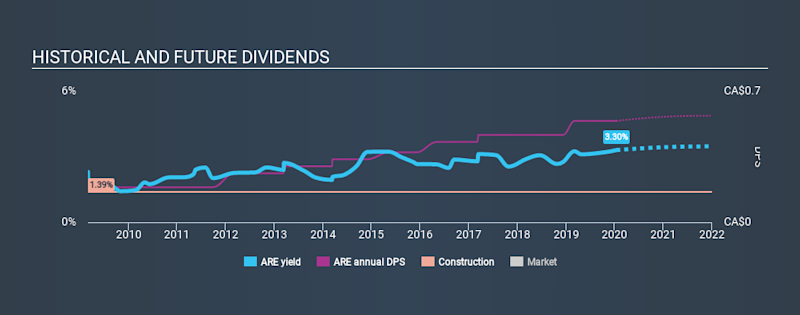 TSX:ARE Historical Dividend Yield, January 14th 2020
