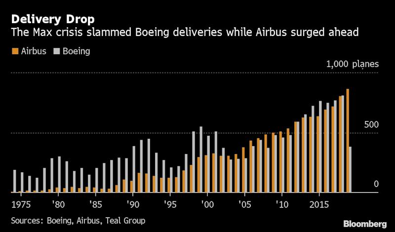 Boeing Loses Jet-Delivery Crown to Airbus in Record Defeat