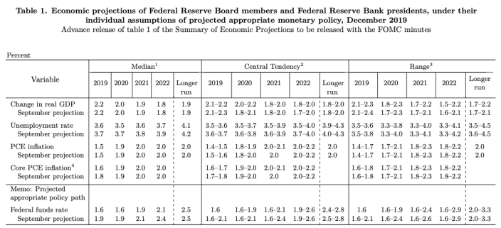 Source: Federal Reserve
