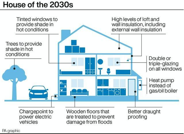 House of the 2030s
