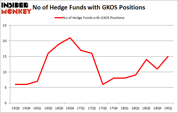 No of Hedge Funds with GKOS Positions