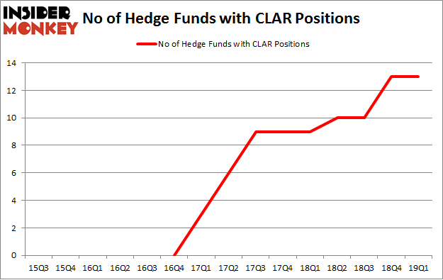 No of Hedge Funds with CLAR Positions