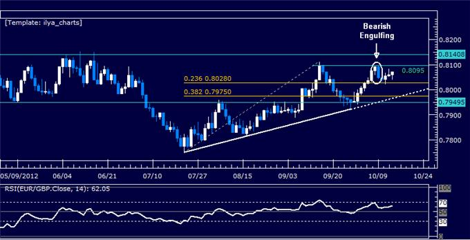 EURGBP_Classic_Technical_Report_10.15.2012_body_Picture_5.png, EURGBP Classic Technical Report 10.15.2012