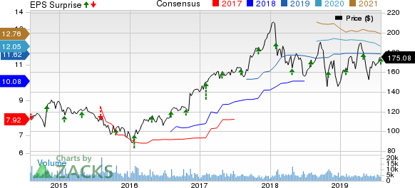 Parker-Hannifin Corporation Price, Consensus and EPS Surprise