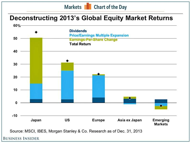 cotd global stock market return drivers