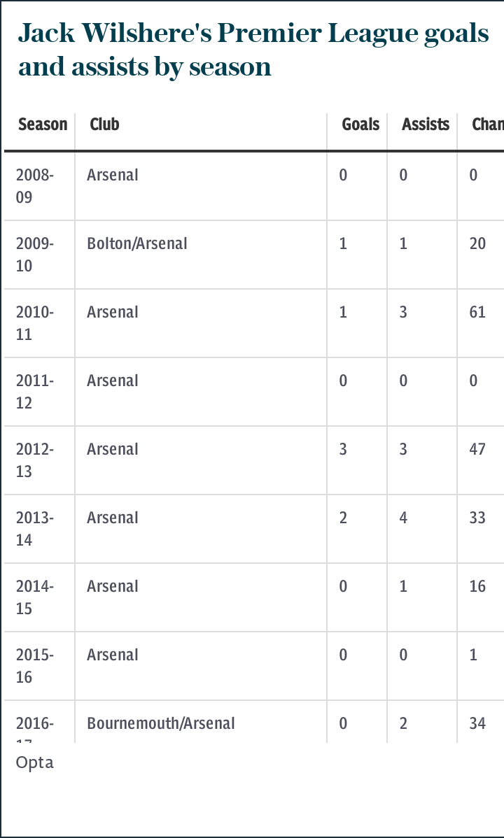Jack Wilshere's Premier League goals and assists by season