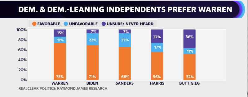 Democratic and democratic-leaning independents prefer Warren (Source: RealClearPolitics; Raymond James Research)