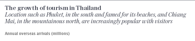 At a glance | The growth of tourism in Thailand