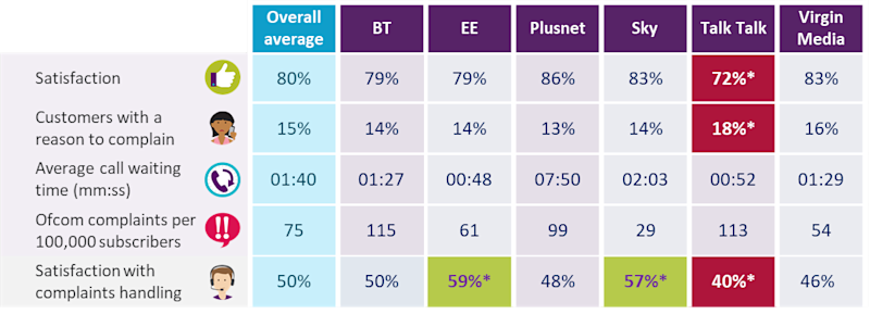 How broadband providers scored (Ofcom)