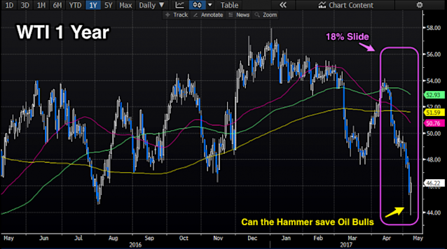 Crude oil is forming a tenuous bottoming pattern. (Source: Bloomberg)